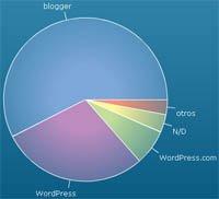 Estadísticas de sistemas de blogs